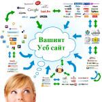 SEO Оптимизация и SEO Консултации